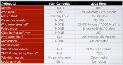 1984 vs 2002 - A Factual comparison