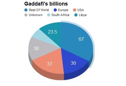 gaddafis-billions